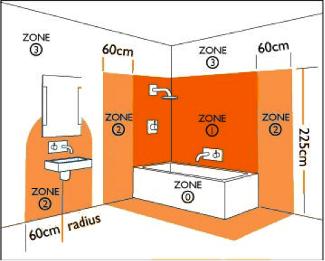 Waardevolle tips en eisen voor badkamerverlichting